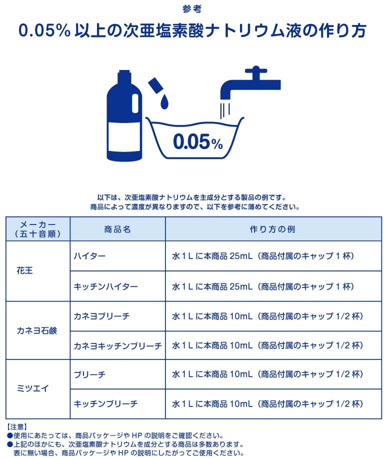 次 亜 塩素 酸 水 作り方 ミルトン